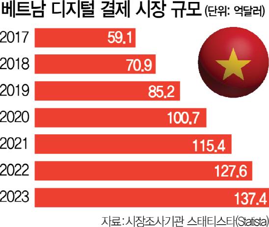 현금서 단숨에 모바일결제 시대 열어...'핀테크 성지'로 거듭나는 베트남