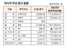 [표]아시아 주요 증시 동향(1월 21일)