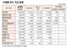 [표]유형별 펀드 자금 동향(1월 20일)