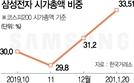 삼성전자 '시총 30% 상한제' 수시 적용 검토
