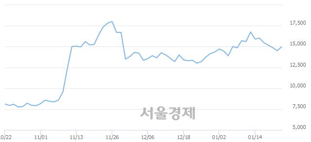코남화산업, 전일 대비 7.24% 상승.. 일일회전율은 1.19% 기록