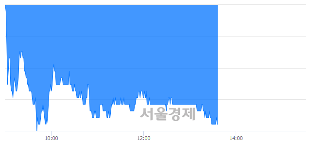 유DB손해보험, 장중 신저가 기록.. 46,250→45,350(▼900)