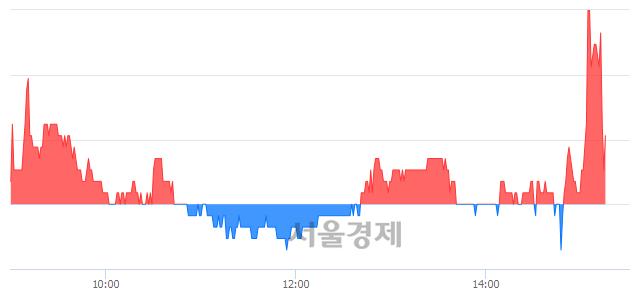 코제이엔케이히터, 매수잔량 556% 급증