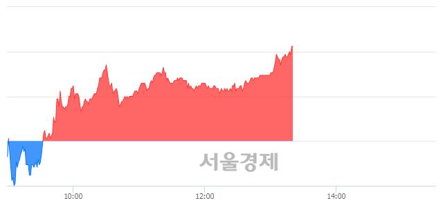 유한올바이오파마, 전일 대비 7.16% 상승.. 일일회전율은 4.34% 기록