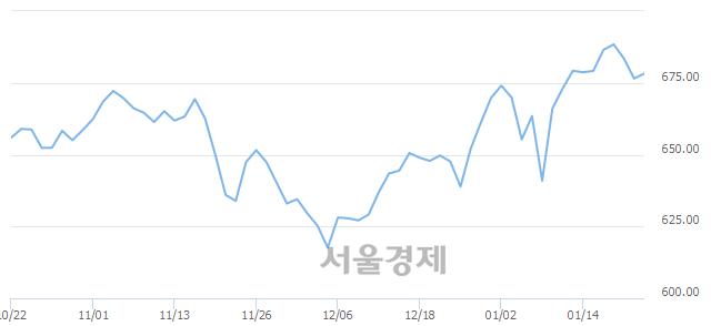 [개장 시황] 코스닥 677.05..  외국인의 순매수에 상승 출발 (▲0.53, +0.08%)