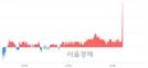 <코>큐로홀딩스, 전일 대비 7.39% 상승.. 일일회전율은 1.66% 기록