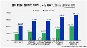 상반기 '분양권 전매제한 해제' 서울서 11곳…평균 4억원 뛰었다