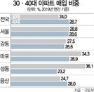 [단독] 30대 서울 아파트 가장 많이 샀다