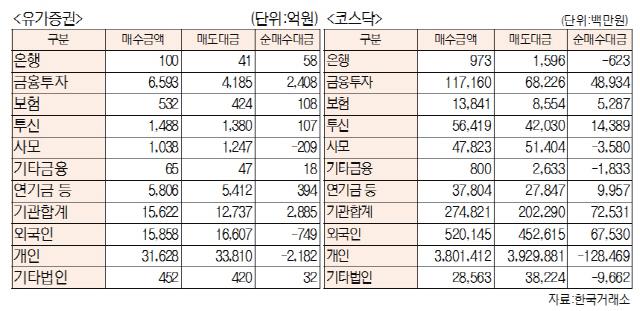 [표]투자주체별 매매동향(1월 22일-최종치)