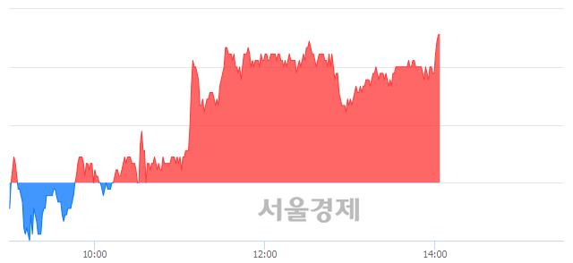 코테스나, 장중 신고가 돌파.. 63,200→64,400(▲1,200)
