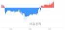 <코>이더블유케이, 3.27% 오르며 체결강도 강세 지속(112%)