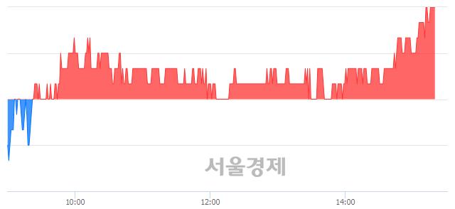 코APS홀딩스, 장중 신고가 돌파.. 11,850→11,900(▲50)