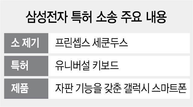[단독]애플 향하던 칼날 삼성으로...특허괴물, 이름 바꿔가며 '키보드' 소송