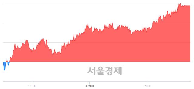 [마감 시황]  기관 매수 우위.. 코스피 2267.25(▲27.56, +1.23%) 상승 마감