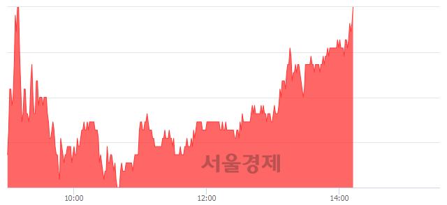 코SKC코오롱PI, 3.05% 오르며 체결강도 강세 지속(111%)
