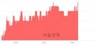 <코>에스티큐브, 3.77% 오르며 체결강도 강세 지속(264%)