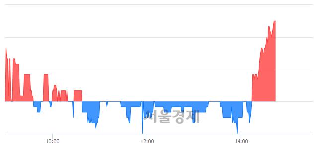 유티에이치엔, 3.08% 오르며 체결강도 강세로 반전(115%)