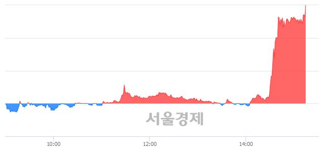 코현대공업, 상한가 진입.. +29.97% ↑