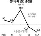 재정 의존한 '소주성'의 민낯…민간 기여도 0.5%P 그쳐