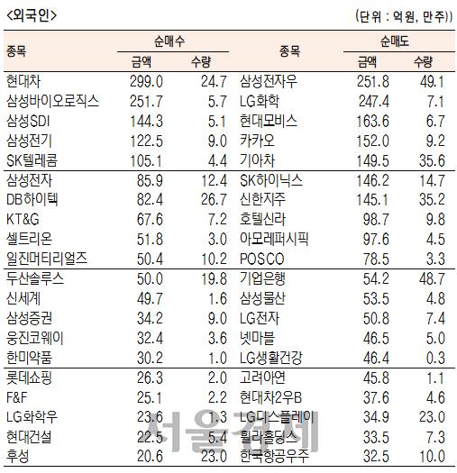 [표]유가증권 기관·외국인·개인 순매수·도 상위종목(1월 22일-최종치)