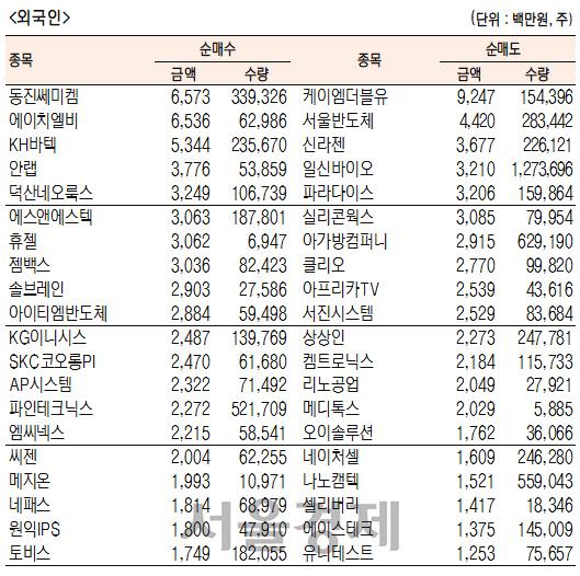 [표]코스닥 기관·외국인·개인 순매수·도 상위종목(1월 22일-최종치)