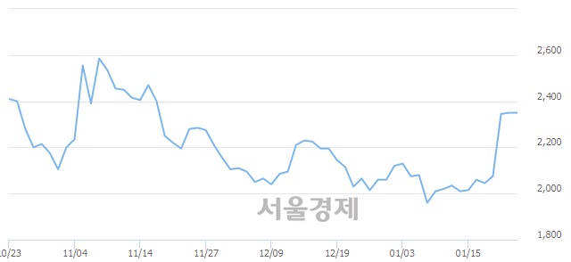 코엑세스바이오, 상한가 진입.. +30.00% ↑