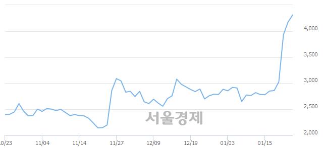 코케이엠제약, 전일 대비 7.31% 상승.. 일일회전율은 42.37% 기록
