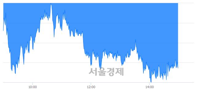 오후 3:00 현재 코스피는 43:57으로 매수우위, 매수강세 업종은 운수창고업(0.64%↑)