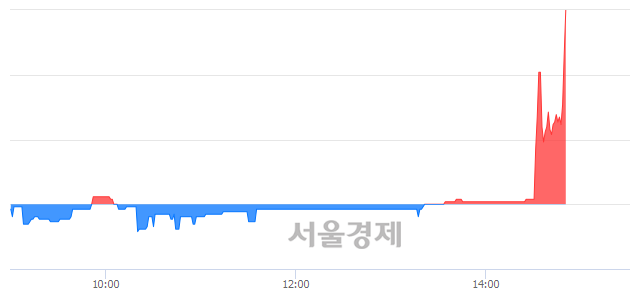 코삼영이엔씨, 전일 대비 13.64% 상승.. 일일회전율은 1.31% 기록