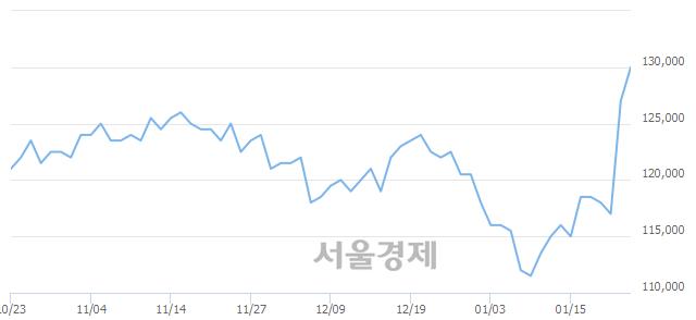유현대차, 3.15% 오르며 체결강도 강세 지속(148%)