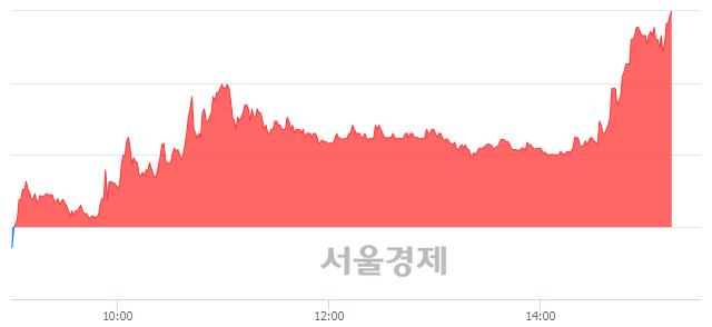 코삼보산업, 상한가 진입.. +29.78% ↑