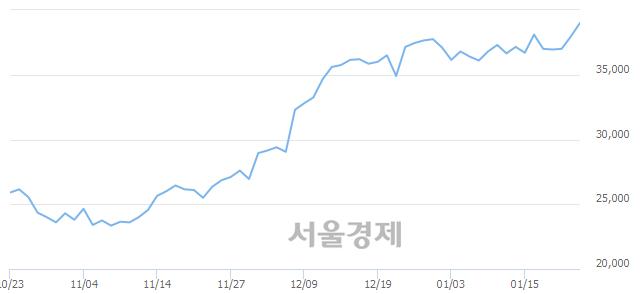 코엠씨넥스, 장중 신고가 돌파.. 39,750→40,000(▲250)