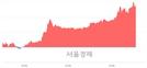 <유>롯데지주, 6.40% 오르며 체결강도 강세 지속(199%)