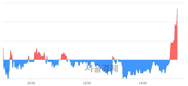 코수젠텍, 4.64% 오르며 체결강도 강세로 반전(107%)
