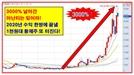 2020년 수익 한방에 끝낼 1천원대 황제주!!