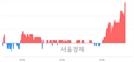 <코>케어랩스, 4.46% 오르며 체결강도 강세 지속(183%)