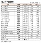[표]채권 수익률 현황(1월 23일)