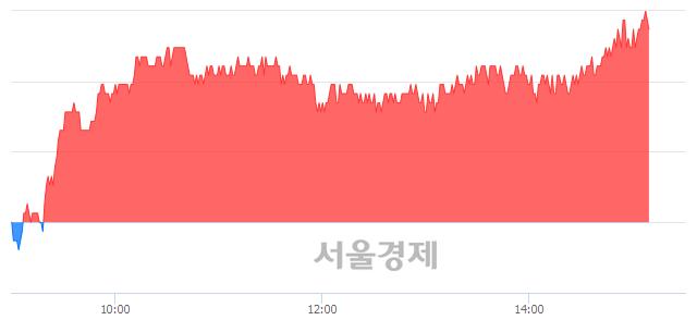 유한전KPS, 3.03% 오르며 체결강도 강세 지속(182%)