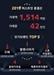 명품 이커머스 '머스트잇', 2019년 총결산…전년 대비 60% 성장