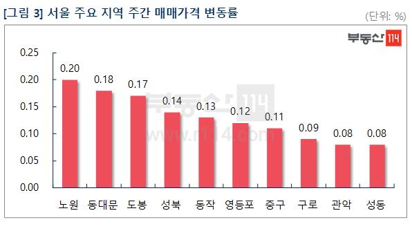 설 앞두고 이어지는 아파트 시장 혼조세…서울 상승률은 둔화