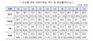 '9.13 대책' 여파... 지난해 서울 주택거래량 23.2% 급감
