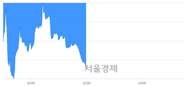 [정오 시황] 코스닥 684.32, 하락세(▼3.93, -0.57%) 지속