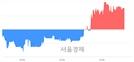 <코>인성정보, 3.54% 오르며 체결강도 강세 지속(128%)
