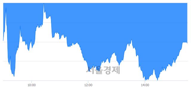 [마감 시황]  외국인과 기관의 동반 매도세.. 코스닥 685.57(▼2.68, -0.39%) 하락 마감