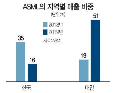 ASML, 삼성 덕에 잘나가네