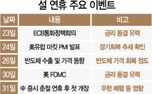 '설 연휴에 무슨 일이'…ECB 기준금리·반도체 가격·美 PMI 주목