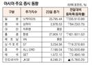 [표]아시아 주요 증시 동향(1월 23일)