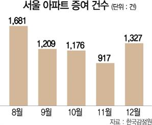더 센 보유세 폭탄 예고한 12월, 서울 아파트 증여 다시 늘었다