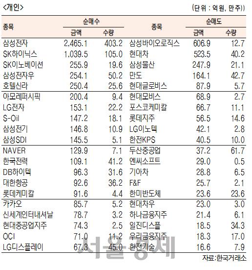 [표]유가증권 기관·외국인·개인 순매수·도 상위종목(1월 23일-최종치)