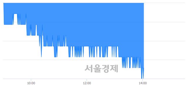 유메리츠화재, 장중 신저가 기록.. 15,850→15,800(▼50)
